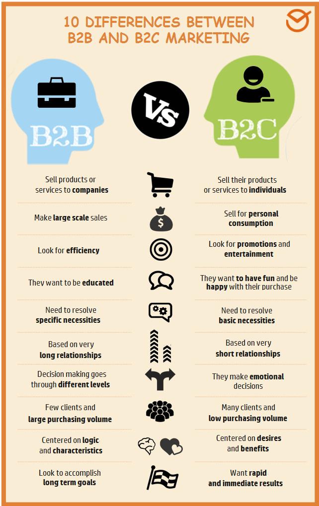 Between B2b And B2C Marketing
