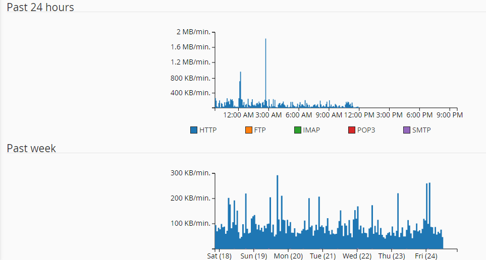 bandwidth checking on cpanel