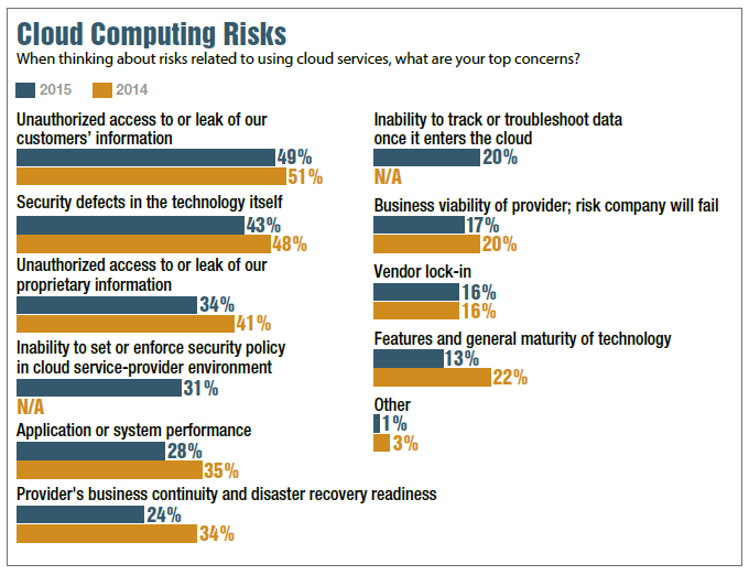 cloud computing risks security