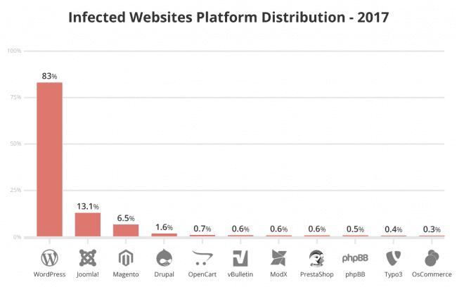 Infected Websites platform report