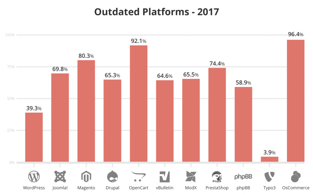 Outdated Platforms-2017