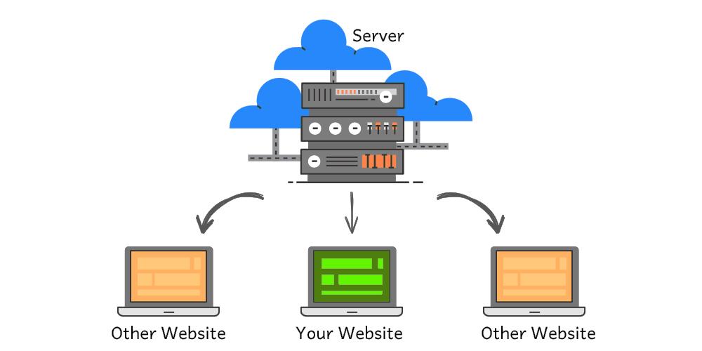 How shared hosting works
