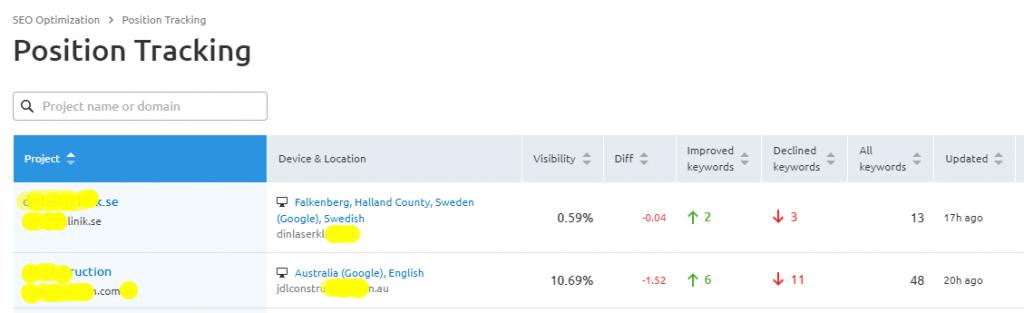 Keyword position tracking by SEMrush