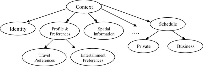 Example of context hierarchy