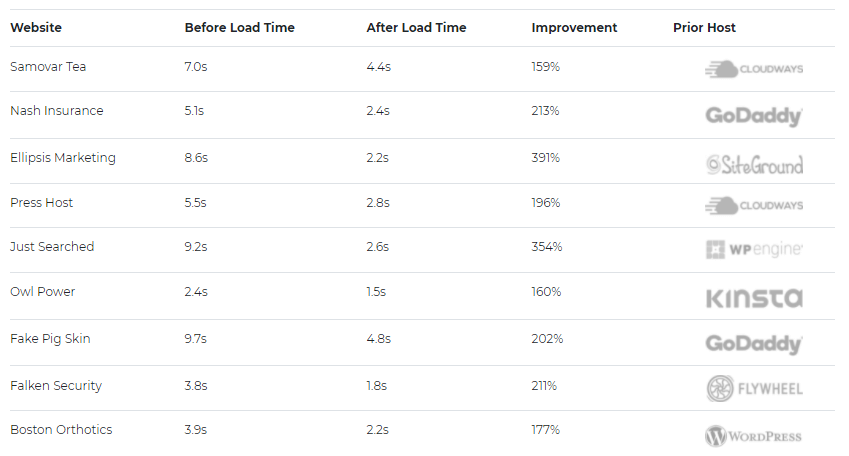 loading time comparison of Convesio web hosting